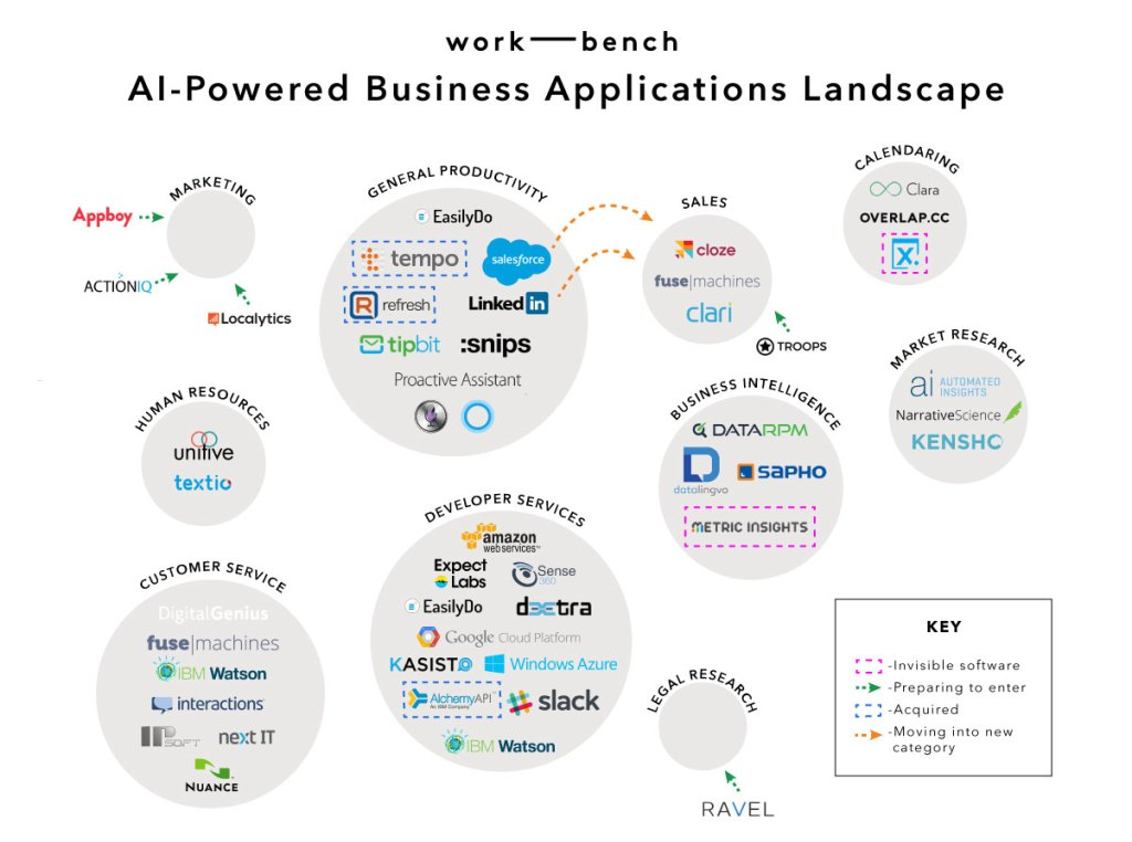 Why Startups Will Dominate The AI Powered Apps Landscape